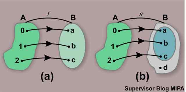 Definisi fungsi surjektif injektif bijektif contoh soal dan definisi atau pengertian fungsi bijektif ccuart Choice Image