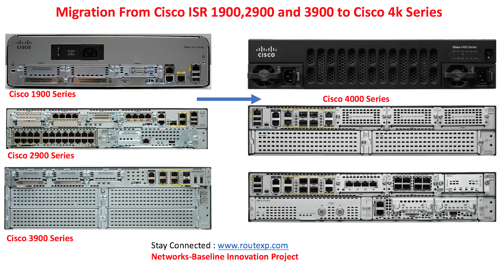 migration from cisco isr 1900 2900 3900 to cisco 4000 isr routersfig 1 1 cisco migration path isr routers