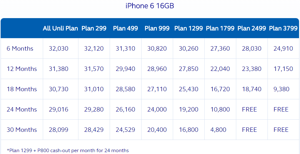 Globe iPhone 6 16GB Plan