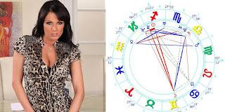 Astro Wiki Sheila Grant birth chart & personality traits