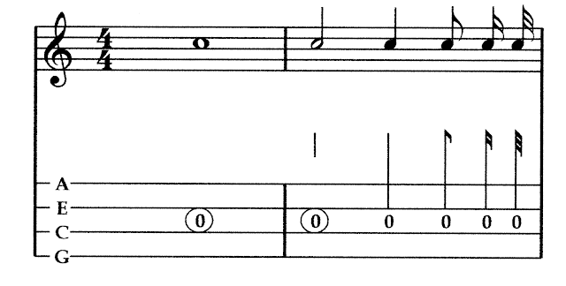 Image of notation and the equivalent tablature conventions