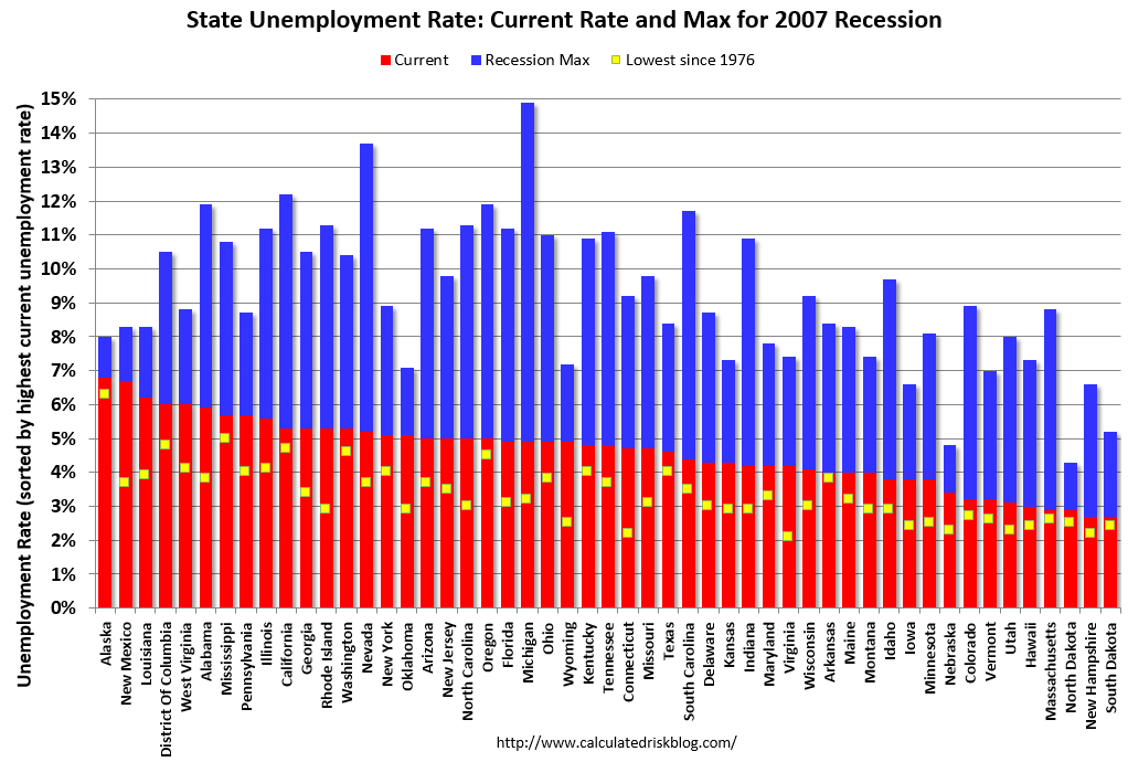 stable unemployment rate The state's unemployment rate dipped by 01 percentage point in june based on more complete reporting from employers, previously released total nonfarm employment estimates for may were revised higher by 800 jobs to show an over-the-month (april – may) increase of 4,900 jobs.