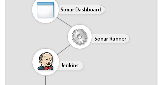 Configure Jenkins with SonarQube for static code analysis and