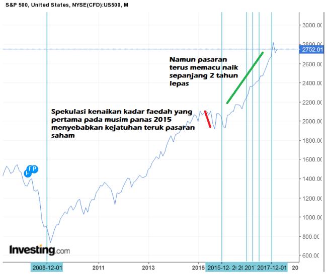 Mesyuarat FOMC datang LAGI!!! 22 Mac 2018 (Nukilan AndiQa)