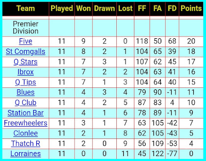 League table, 7th December