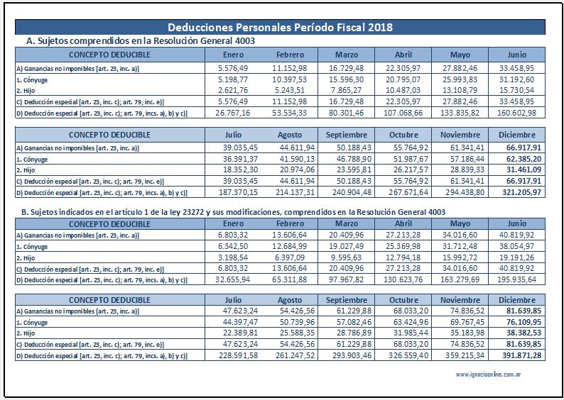 tabla actualizada de ganancias y asignaciones familiares
