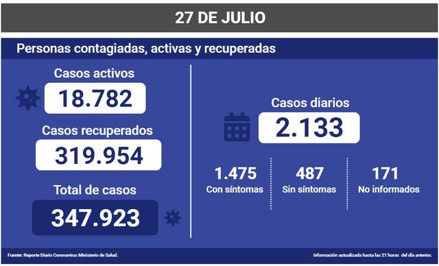 Covid-19 en Chile al 27 de julio