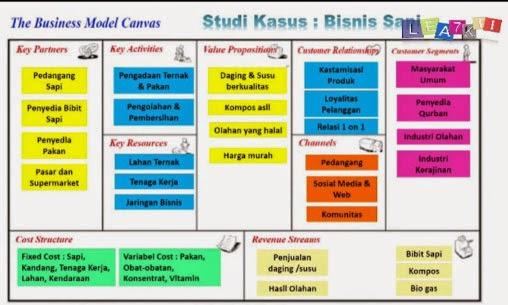 JH Manurung: Bisnis Model Canvas untuk Bisnis Sapi