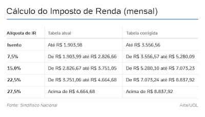 Tabela Imposto de Renda 2018