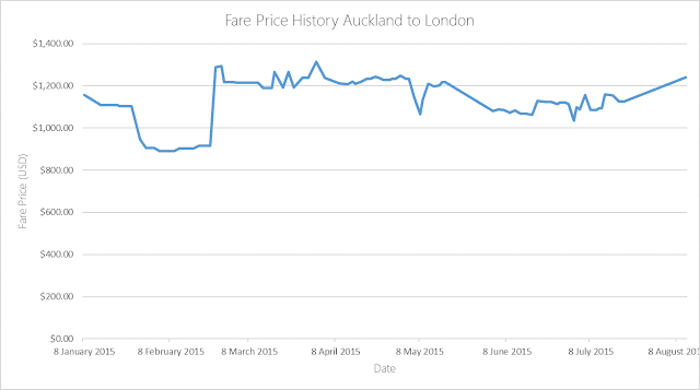 Flight Price History NZ2 Auckland to London