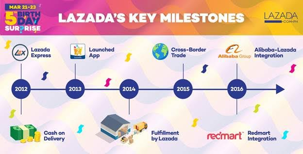 4b51989f8f50 5th Year for Lazada Philippines is Strongest Year Yet ~ Wazzup ...