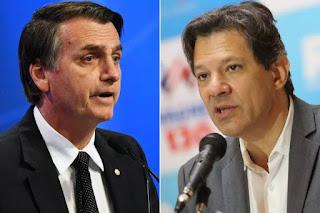Ibope: Fernando Haddad chega a 41% e Jair Bolsonaro a 20% em Pernambuco
