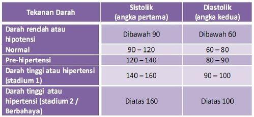 Pengertian Tekanan Darah dan Alat pengukur Tekanan Darah serta Ukuran Tekanan Darah Tinggi, Tekanan Darah Normal dan Tekanan Darah Rendah