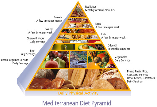 What's to know about the Mediterranean diet?