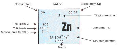 Tabel periodik dan penjelasan keterangan lengkap hedi sasrawan penjelasan tabel periodik urtaz Gallery
