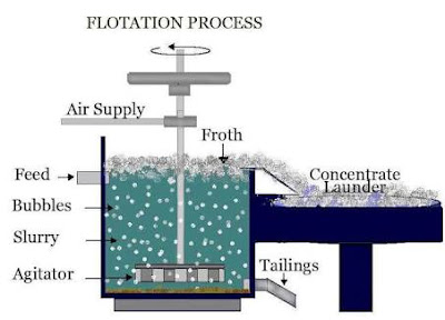 Float flotation process - mineral processing