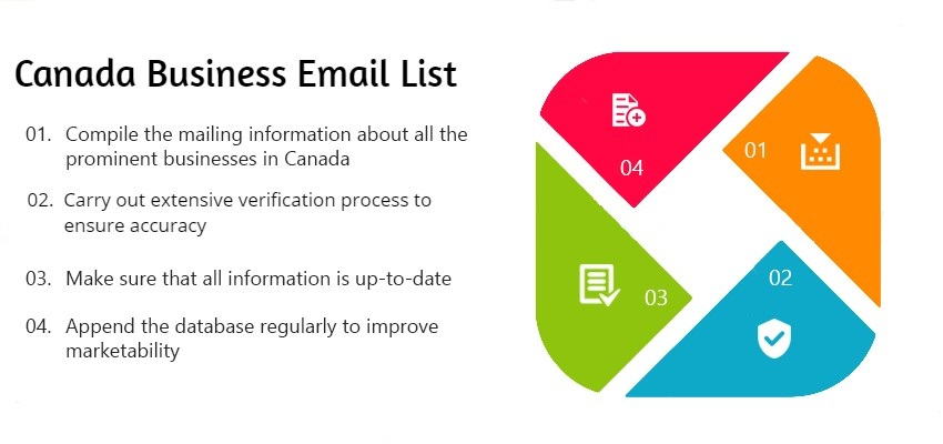 CANADA BUSINESS EMAIL LIST - Business mailing lists - Buy Email