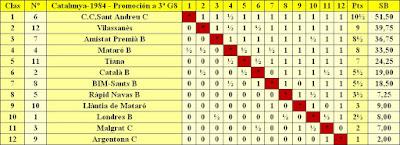 Clasificación por orden de puntuación del Campeonato de Catalunya - 3ª División - Grupo 8