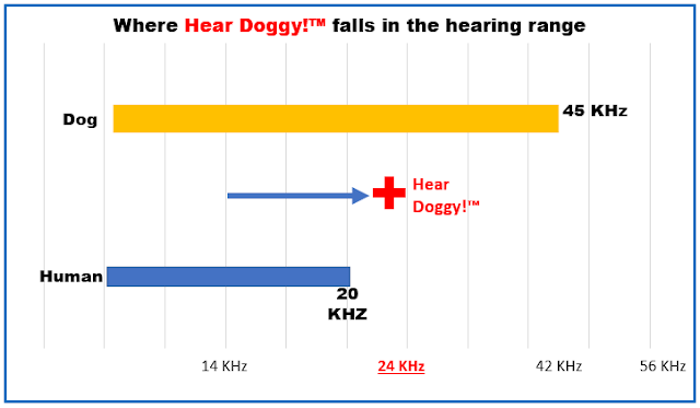 Graph showing where Hear Doggy Toys fall in the hearing range