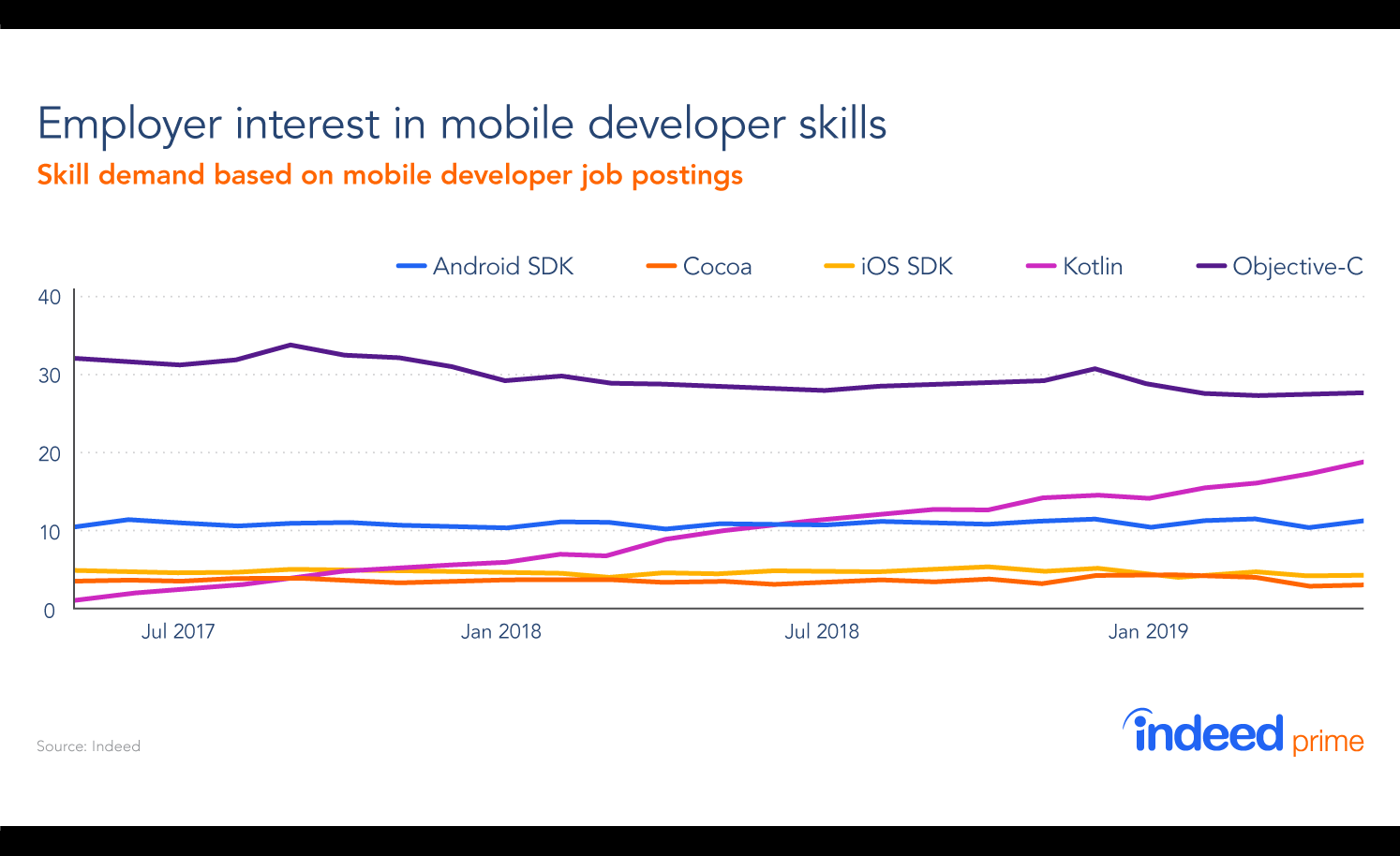 job postings of android developers are increasing at