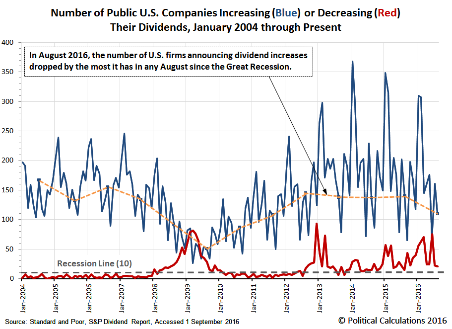 Number of Public U.S. Companies Increasing or Decreasing Their Dividends, January 2004 through August 2016