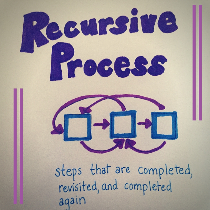 Write On! Teaching the Writing Process