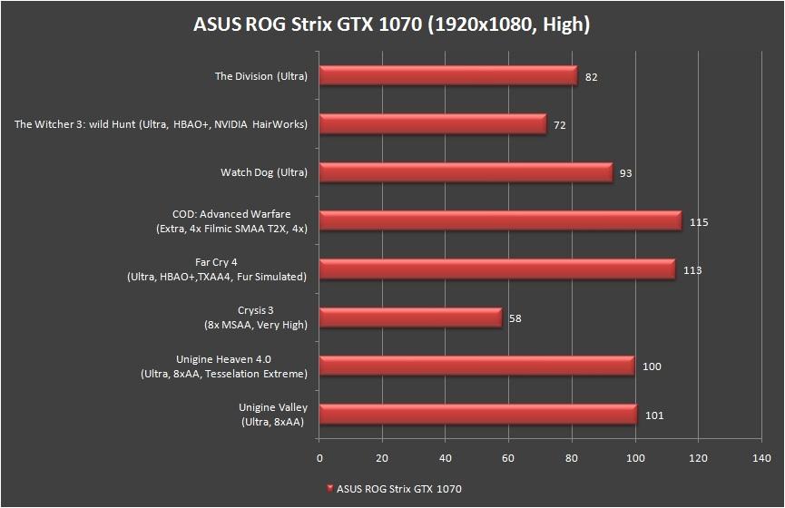 ASUS ROG Strix GeForce GTX 1070 Review 42