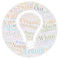 Word cloud of this blog post in the shape of a lightbulb
