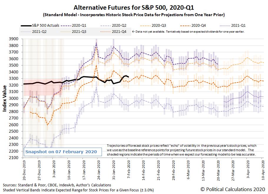 Alternative Futures - S&P 500 - 2020Q1 - Standard Model - Snapshot on 7 Feb 2020