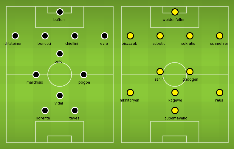 Possible Line-ups Juventus vs Dortmund