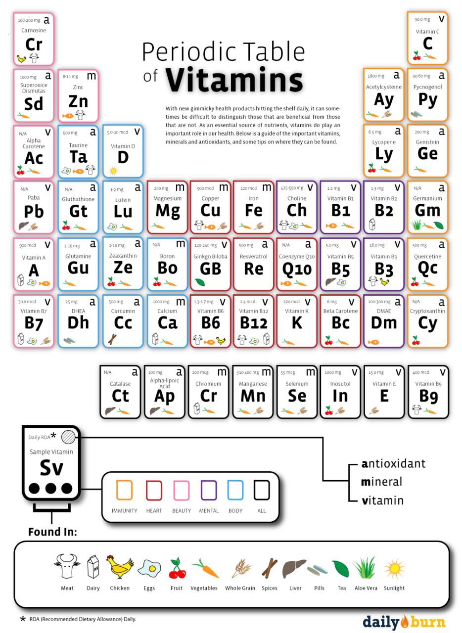 Periodic Table of Vitamins   The Amazing Medicine