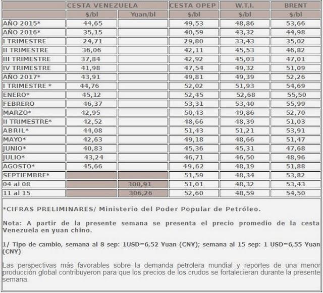 Prezzi del petrolio nella pagina web del Ministero dell'Energia e Petrolio del Venezuela