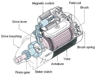 Jenis Motor Stater Konvensional