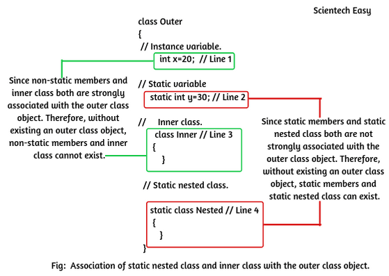 Static nested class in java