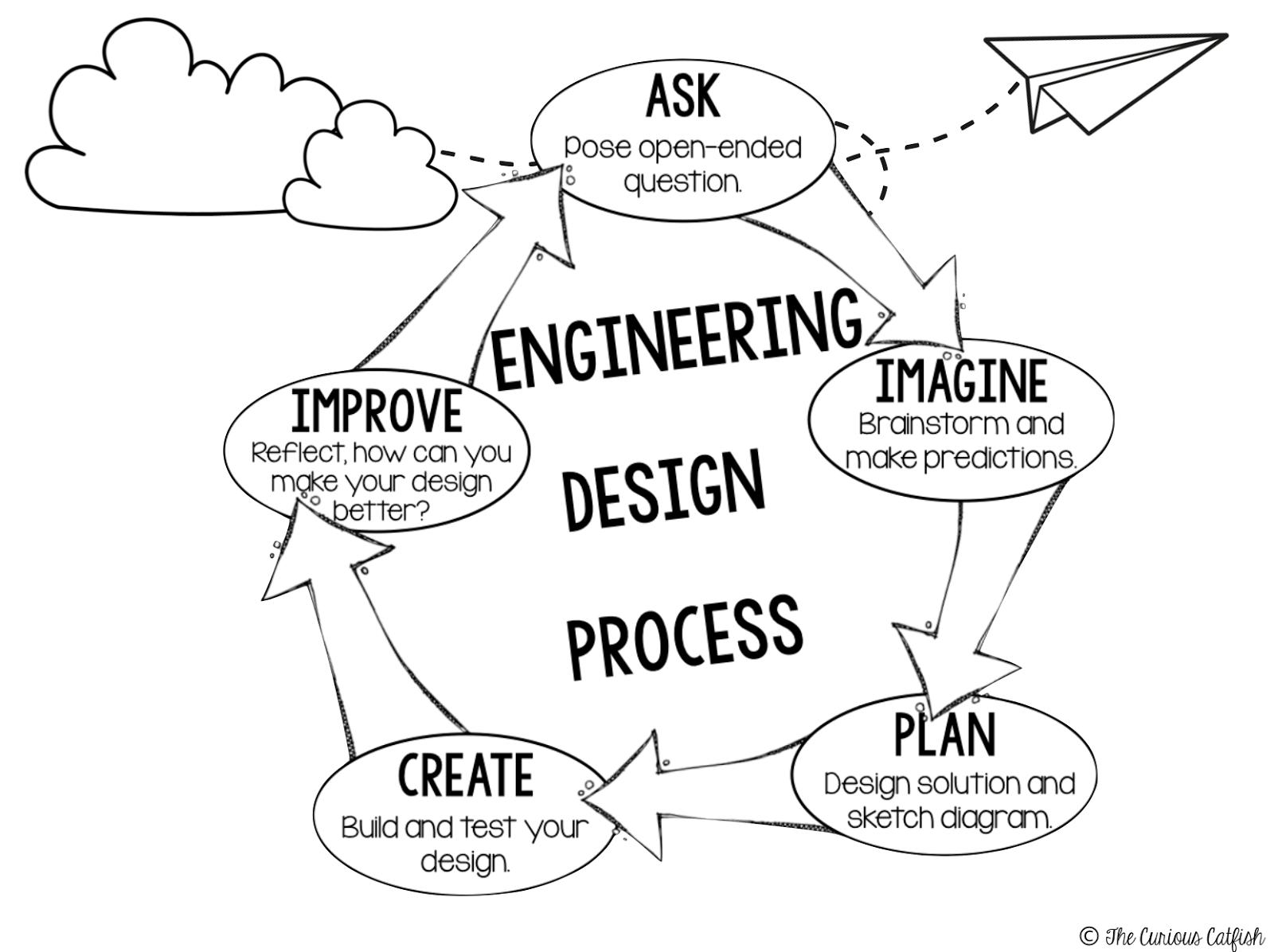 Stem Tember Engineering Design Process
