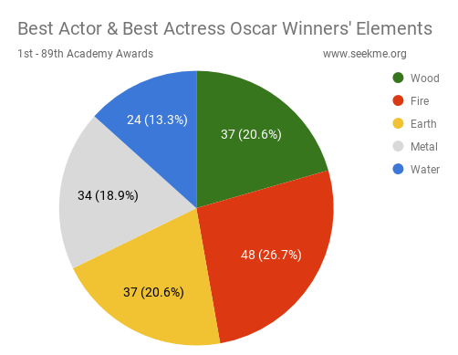 Best Actor and Actress Oscar Winners' Elements (Combined)