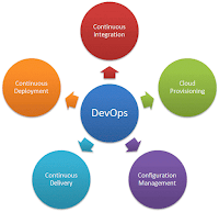 DevOps and Cloud Benefits