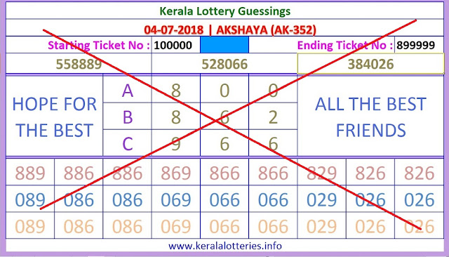 AKSHAYA AK 352 Stright Numbers Kerala lottery guessing keralalotteries.info
