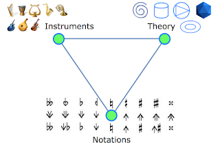 Music Visualization: Notation, Instruments, Theory - Freely Configurable Interworking #VisualFutureOfMusic