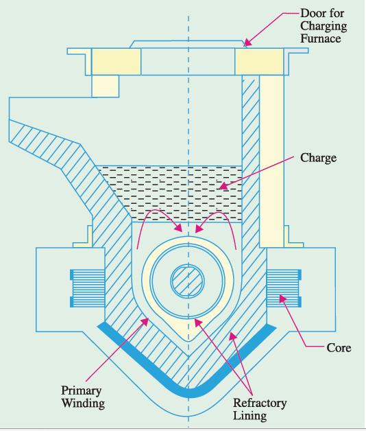 ajax furnace image