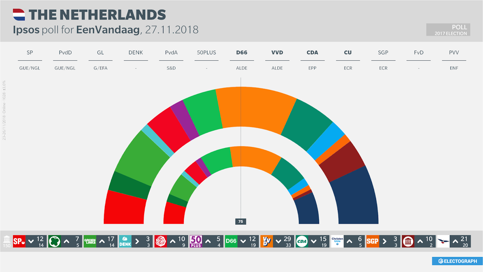 THE NETHERLANDS: Ipsos poll chart, 27 November 2018
