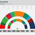 THE NETHERLANDS · Ipsos poll: SP 12, PvdD 7, GL 17, DENK 3, PvdA 10, 50PLUS 5, D66 12, VVD 29, CDA 15, CU 6, SGP 3, FvD 10, PVV 21