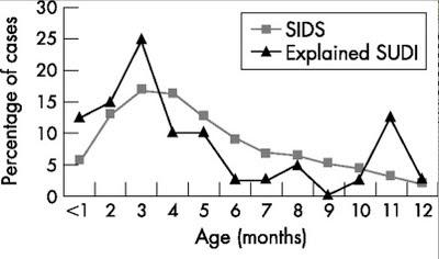 Graf SIDS (náhlych úmrtí dojčiat)