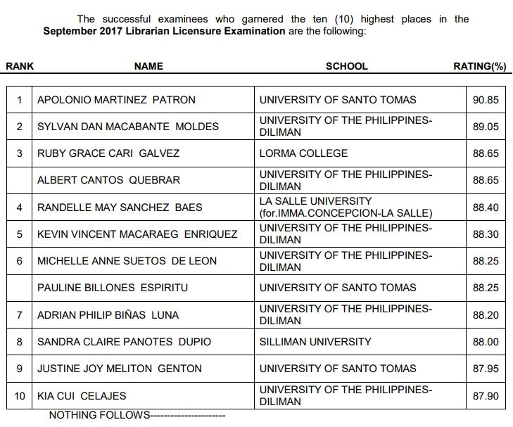 List Top 10 Examinees who topped September 2017 Librarian Licensure Examination