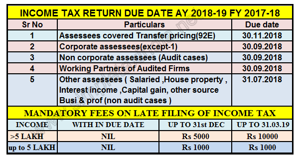 18 Amendments In Income Tax Return Forms Simple Tax India