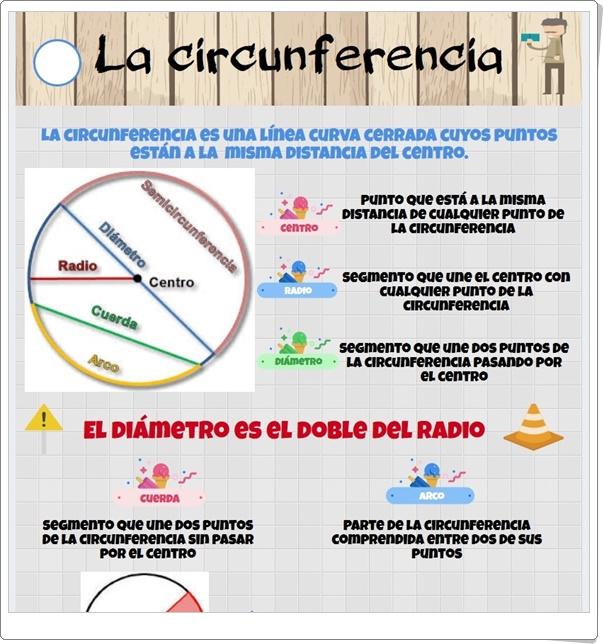 """""""La circunferencia"""" (Infografía de Geometría de Primaria)"""