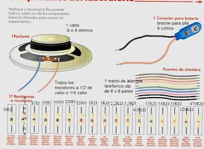 Componentes curso de electrónica cekit