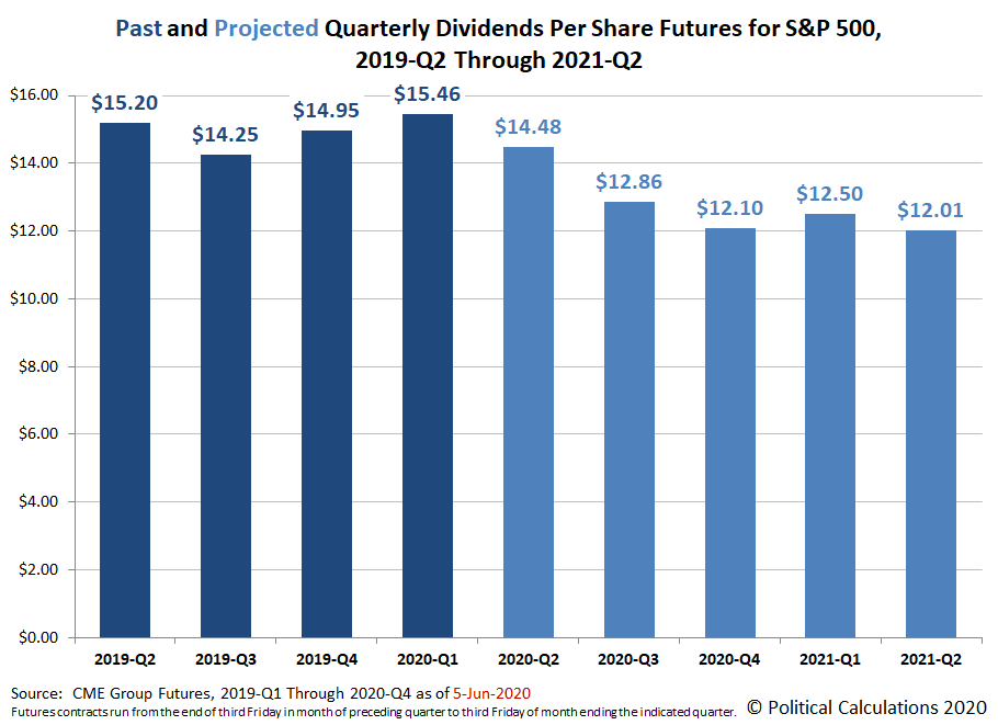 Past and Projected Quarterly Dividends Futures for the S&P 500, 2019-Q2 through 2021-Q2, Snapshot on  05 June 2020