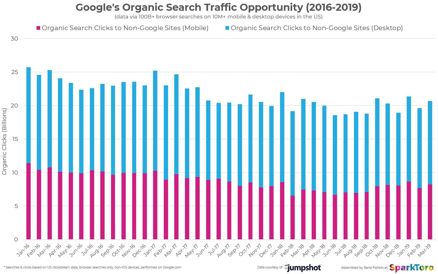 Google's organic search traffic opportunities (2016 - 2019) - Chart