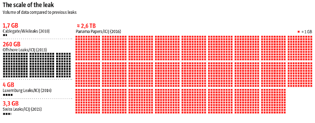 Cat de mare e cantitatea de informatie din Panama Papers in comparatie cu alte leak-uri asemanatoare